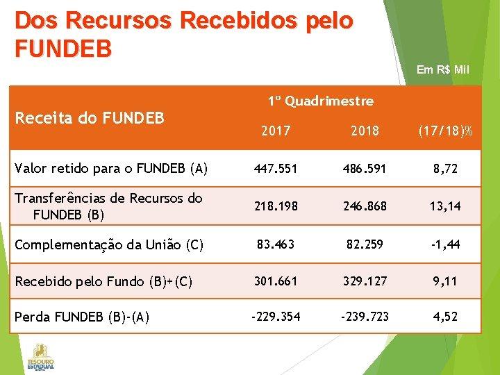 Dos Recursos Recebidos pelo FUNDEB Em R$ Mil Receita do FUNDEB 1º Quadrimestre 2017