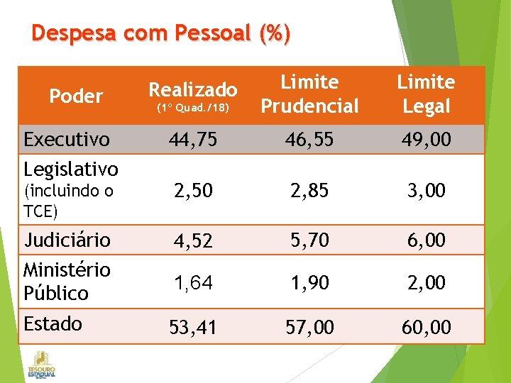 Despesa com Pessoal (%) Poder Realizado (1º Quad. /18) Limite Prudencial Executivo Legislativo 44,