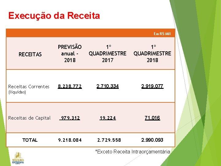 Execução da Receita Em R$ Mil RECEITAS PREVISÃO anual 2018 1º QUADRIMESTRE 2017 1º
