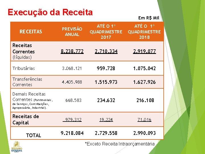 Execução da Receita Em R$ Mil PREVISÃO ANUAL ATÉ O 1º QUADRIMESTRE 2017 ATÉ