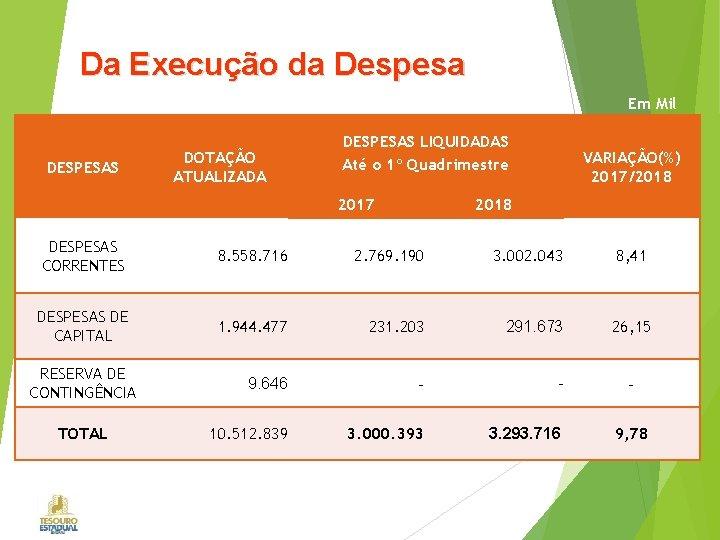 Da Execução da Despesa Em Mil DESPESAS DOTAÇÃO ATUALIZADA DESPESAS LIQUIDADAS Até o 1º