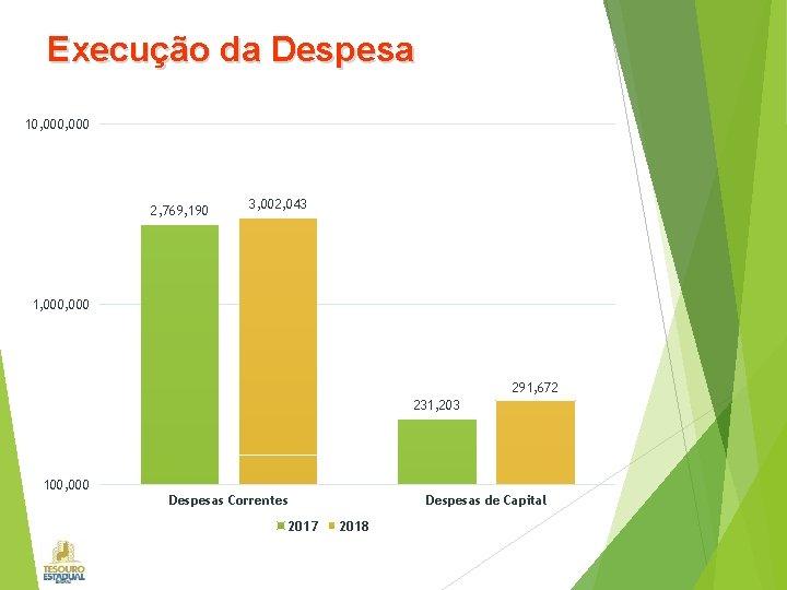 Execução da Despesa 10, 000 2, 769, 190 3, 002, 043 1, 000 291,