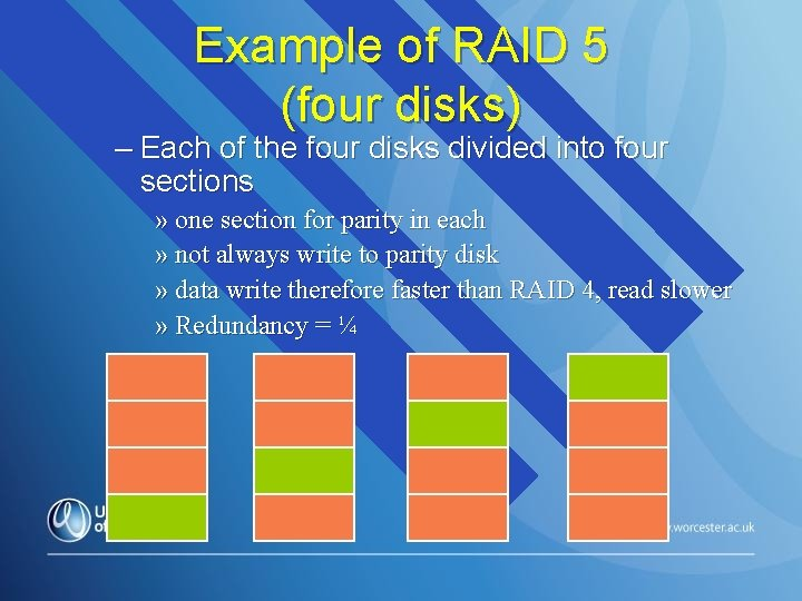 Example of RAID 5 (four disks) – Each of the four disks divided into