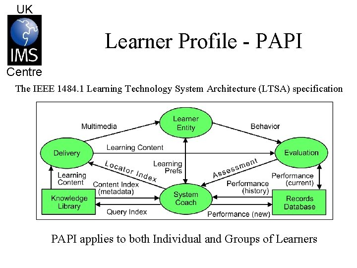 UK Learner Profile - PAPI Centre The IEEE 1484. 1 Learning Technology System Architecture