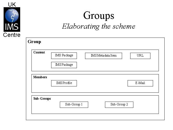 UK Groups Elaborating the scheme Centre Group Content IMS Package IMS Metadata Item URL