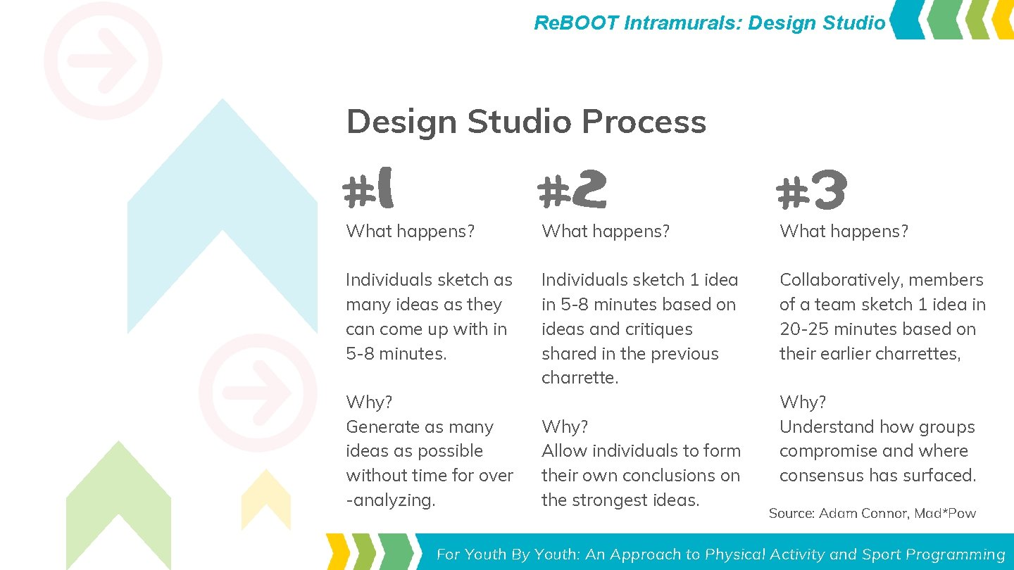 Re. BOOT Intramurals: Design Studio Process #1 #2 #3 Individuals sketch as many ideas