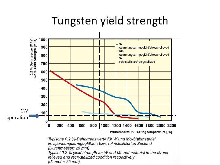 Tungsten yield strength CW operation