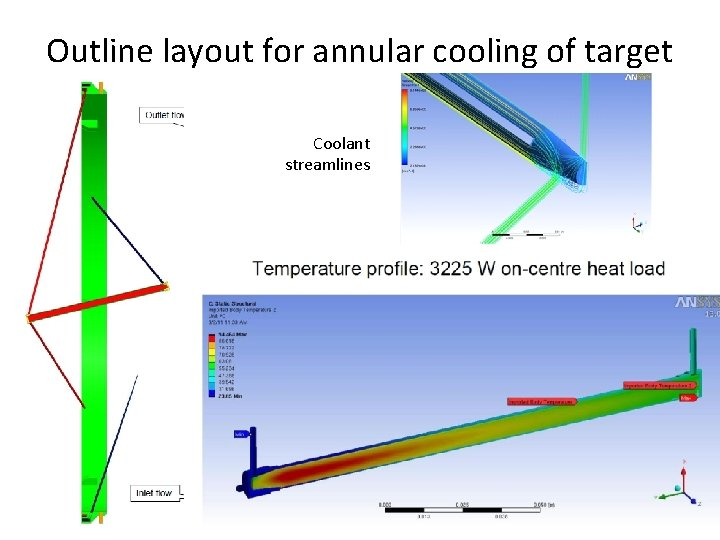 Outline layout for annular cooling of target Coolant streamlines