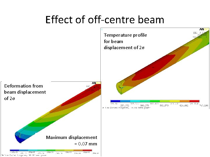 Effect of off-centre beam Temperature profile for beam displacement of 2σ Deformation from beam