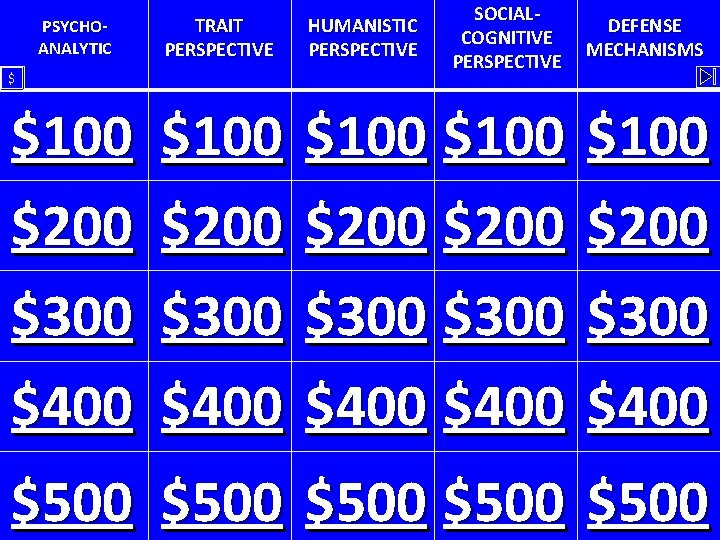 SOCIALCOGNITIVE PERSPECTIVE PSYCHOANALYTIC TRAIT PERSPECTIVE HUMANISTIC PERSPECTIVE $100 $200 $300 $400 $ DEFENSE MECHANISMS