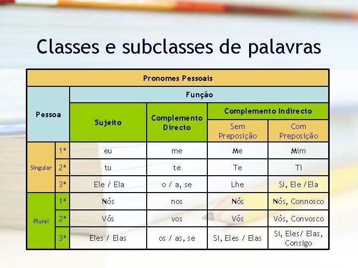 Classes e subclasses de palavras Pronomes Pessoais Função Pessoa Singular Plural Sujeito Complemento Directo