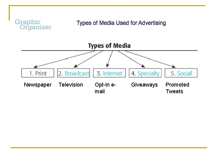 Newspaper Television Opt-in email Giveaways Promoted Tweets