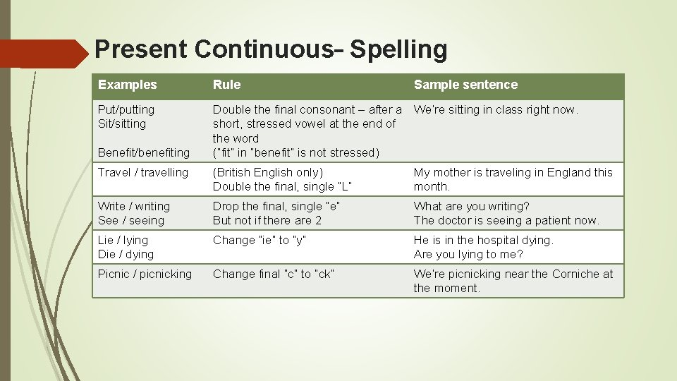 Present Continuous– Spelling Examples Rule Put/putting Sit/sitting Double the final consonant – after a