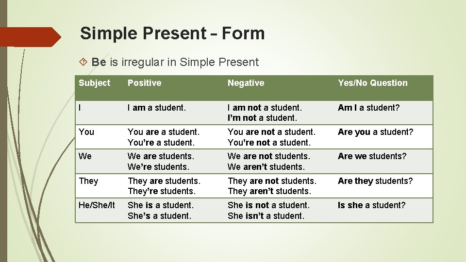 Simple Present – Form Be is irregular in Simple Present Subject Positive Negative Yes/No