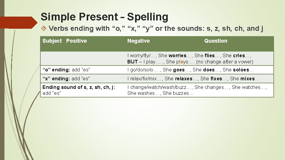 """Simple Present – Spelling Verbs ending with """"o, """" """"x, """" """"y"""" or the"""