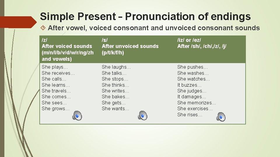 Simple Present – Pronunciation of endings After vowel, voiced consonant and unvoiced consonant sounds