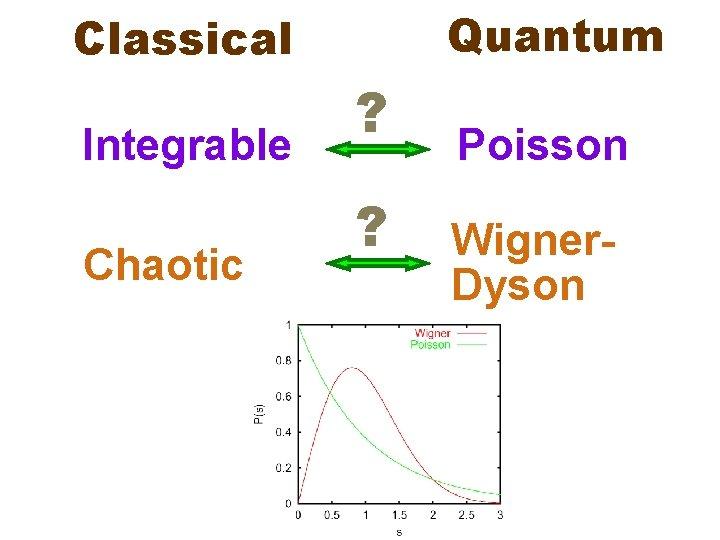 Quantum Classical Integrable Chaotic ? ? Poisson Wigner. Dyson