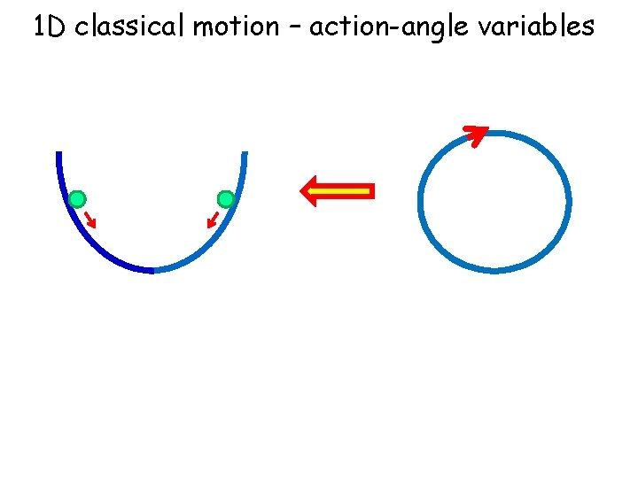 1 D classical motion – action-angle variables