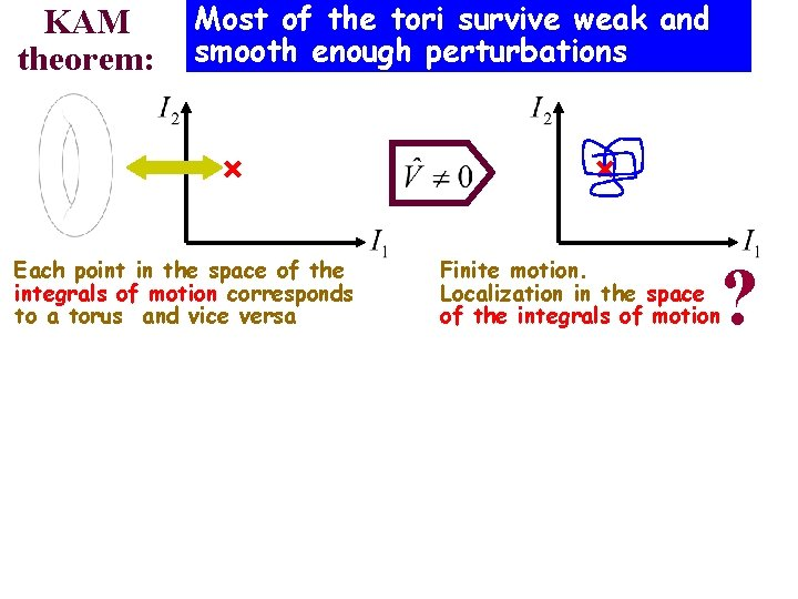 KAM theorem: Most of the tori survive weak and smooth enough perturbations Each point