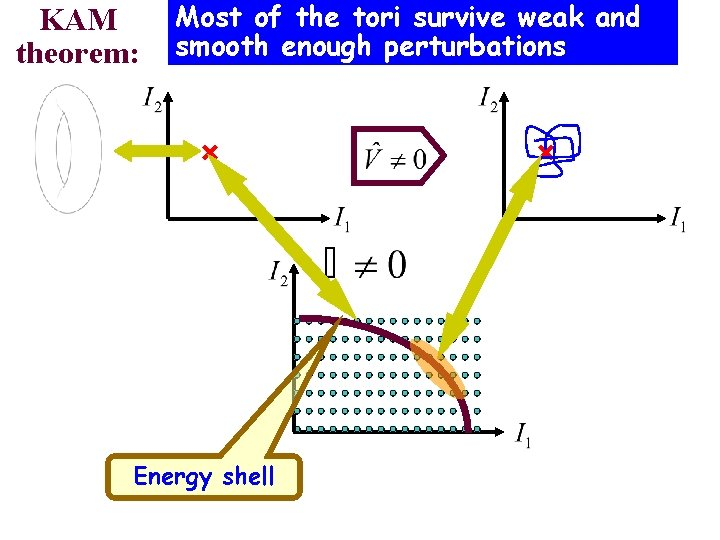 KAM theorem: Most of the tori survive weak and smooth enough perturbations Energy shell