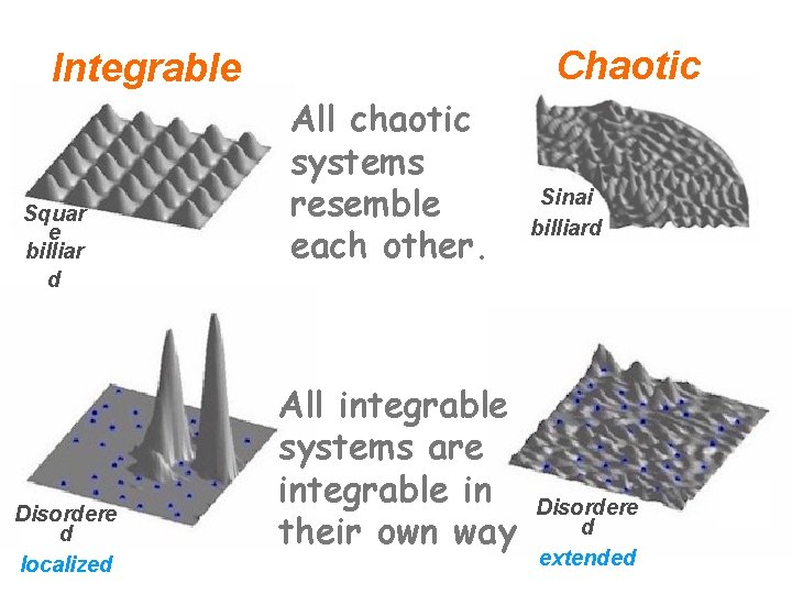 Chaotic Integrable Squar e billiar d Disordere d localized All chaotic systems resemble each