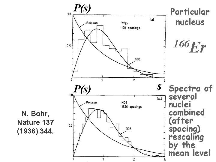 P(s) Particular nucleus 166 Er P(s) N. Bohr, Nature 137 (1936) 344. s Spectra