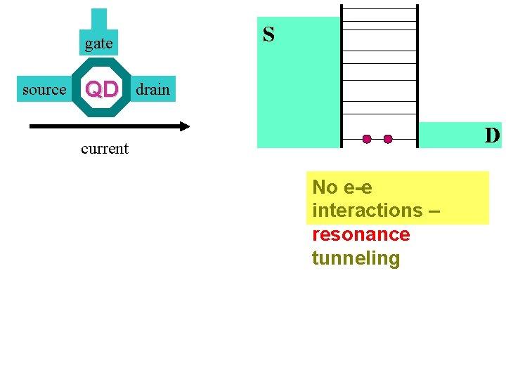 S gate source QD drain D current No e-e interactions – resonance tunneling