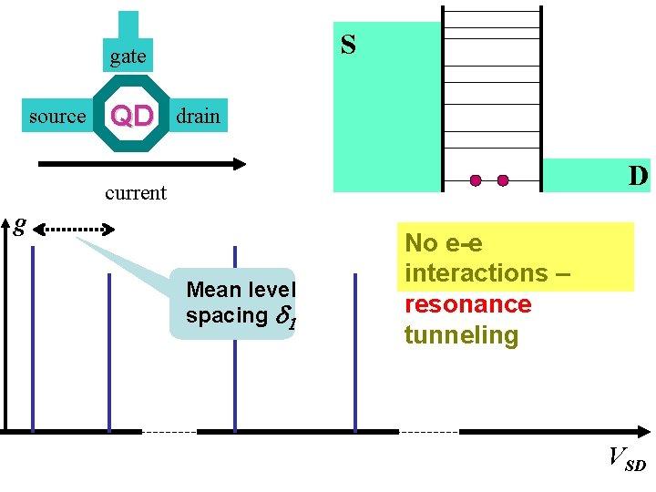 S gate source QD drain D current g Mean level spacing d 1 No