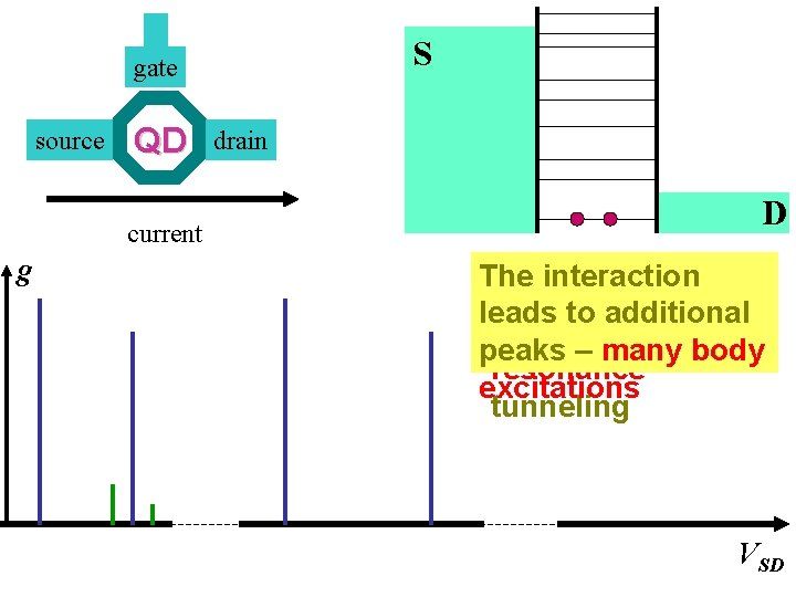 S gate source QD current g drain D The interaction No e-e leads to