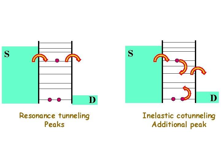 S S D Resonance tunneling Peaks D Inelastic cotunneling Additional peak