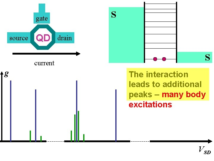 S gate source QD current g drain S The interaction leads to additional peaks