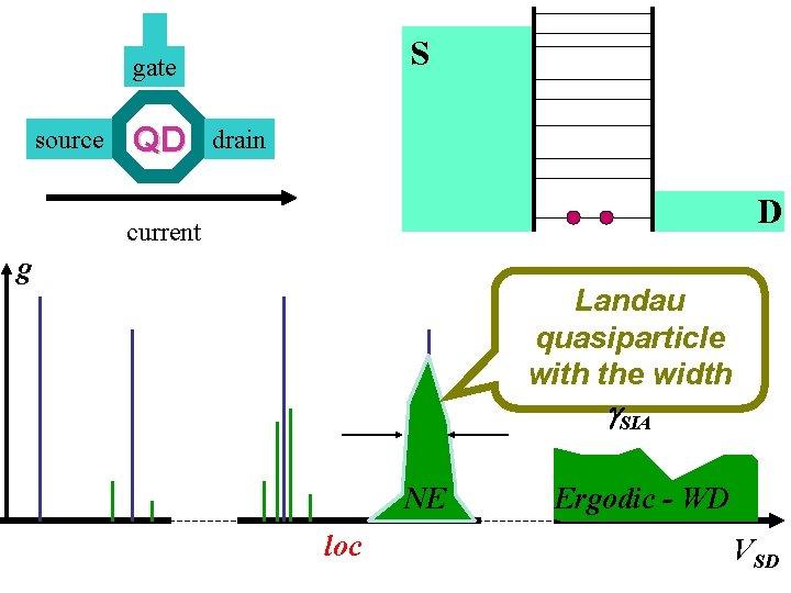 S gate source QD drain D current g Landau quasiparticle with the width g.