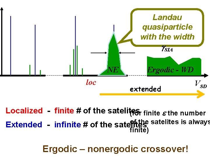 Landau quasiparticle with the width g. SIA NE loc Ergodic - WD extended VSD