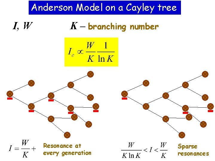 Anderson Model on a Cayley tree I, W K – branching Resonance at every