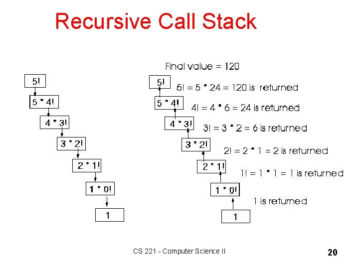 Recursive Call Stack CS 221 - Computer Science II 20