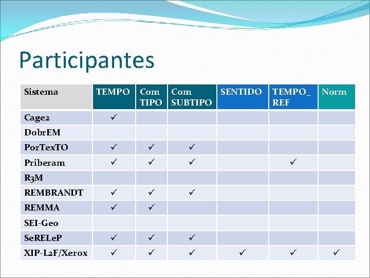 Participantes Sistema Cage 2 TEMPO Com SENTIDO TIPO SUBTIPO TEMPO_ REF Norm Dobr. EM