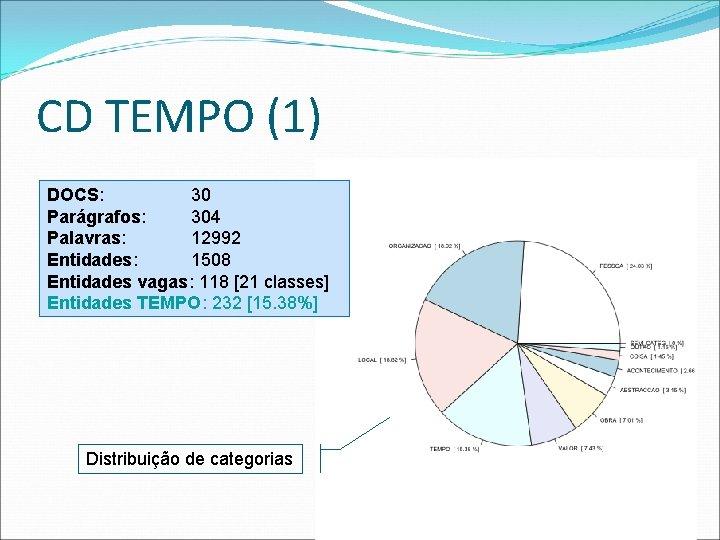 CD TEMPO (1) DOCS: 30 Parágrafos: 304 Palavras: 12992 Entidades: 1508 Entidades vagas: 118
