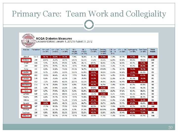 Primary Care: Team Work and Collegiality 50