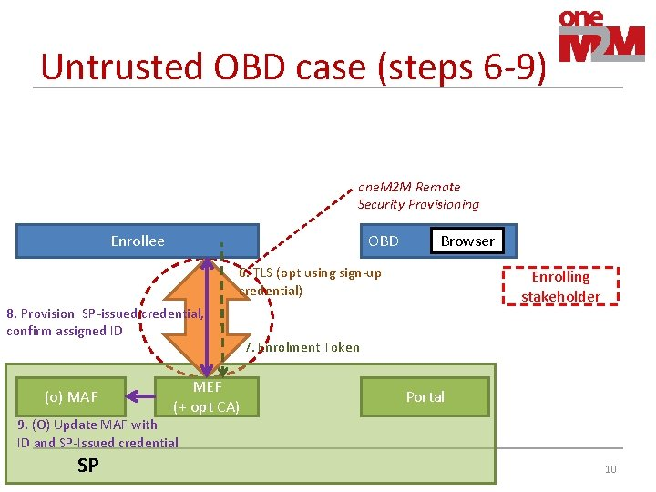 Untrusted OBD case (steps 6 -9) one. M 2 M Remote Security Provisioning Enrollee