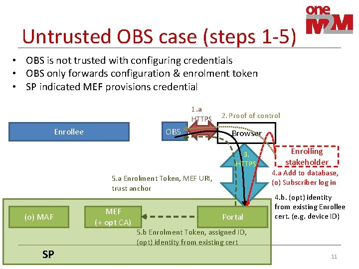 Untrusted OBS case (steps 1 -5) • OBS is not trusted with configuring credentials