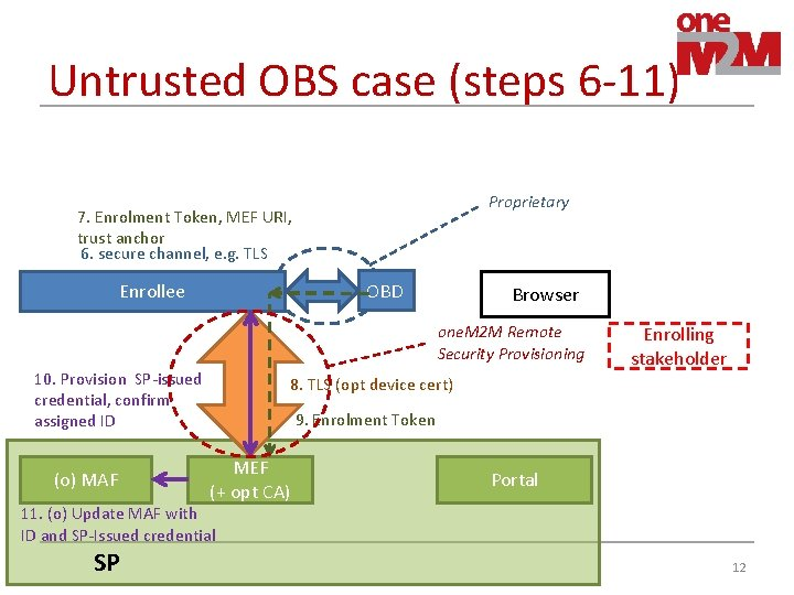 Untrusted OBS case (steps 6 -11) Proprietary 7. Enrolment Token, MEF URI, trust anchor