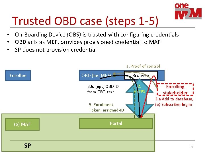 Trusted OBD case (steps 1 -5) • On-Boarding Device (OBS) is trusted with configuring