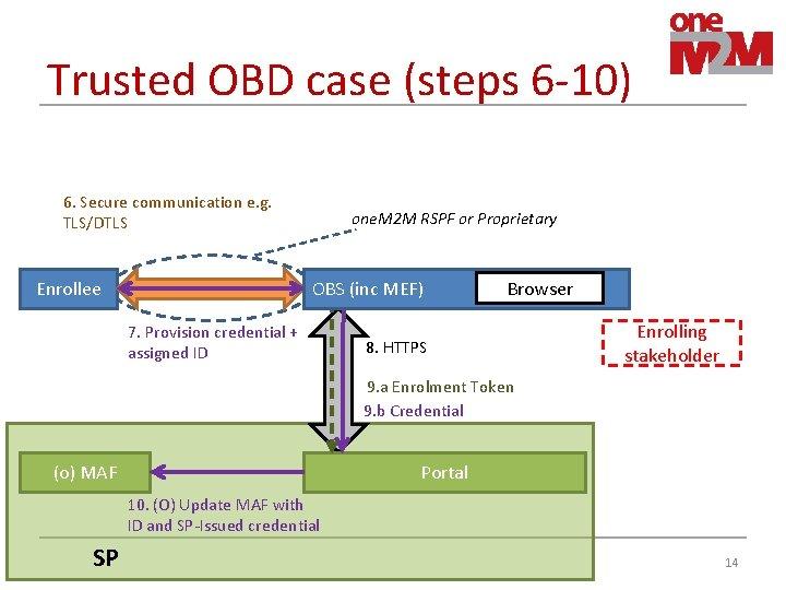 Trusted OBD case (steps 6 -10) 6. Secure communication e. g. TLS/DTLS Enrollee one.