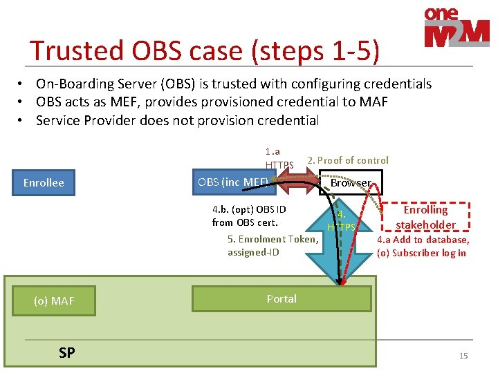 Trusted OBS case (steps 1 -5) • On-Boarding Server (OBS) is trusted with configuring