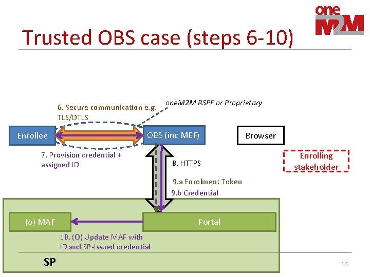 Trusted OBS case (steps 6 -10) 6. Secure communication e. g. TLS/DTLS one. M