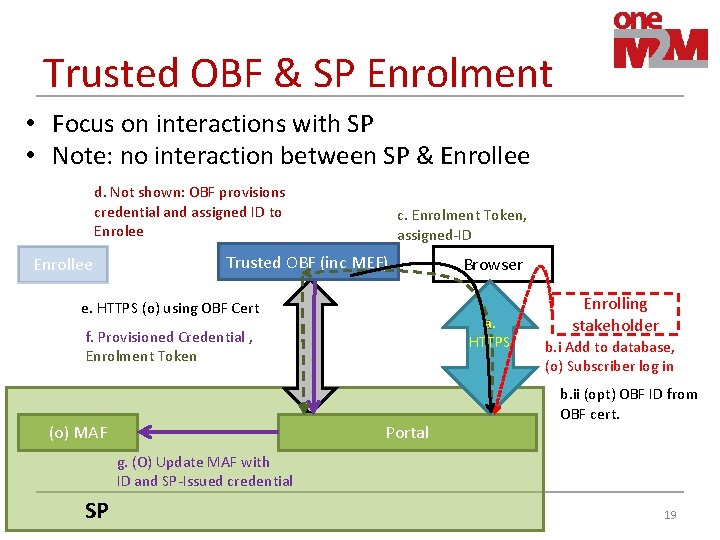 Trusted OBF & SP Enrolment • Focus on interactions with SP • Note: no