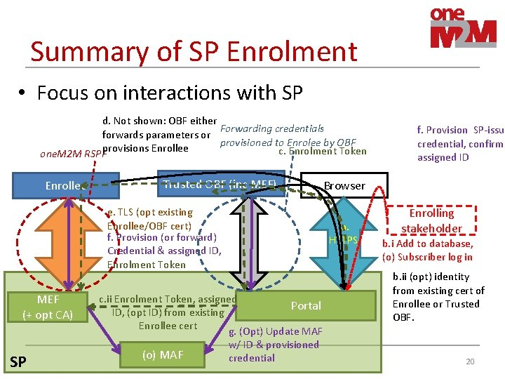 Summary of SP Enrolment • Focus on interactions with SP d. Not shown: OBF