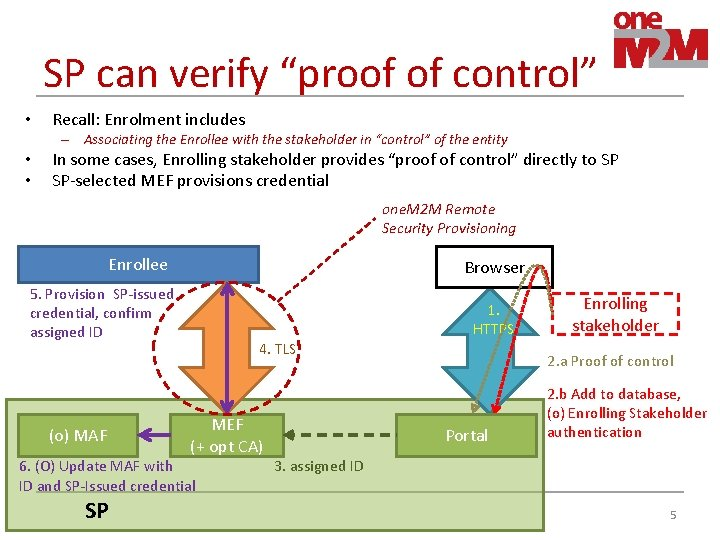 """SP can verify """"proof of control"""" • Recall: Enrolment includes – Associating the Enrollee"""