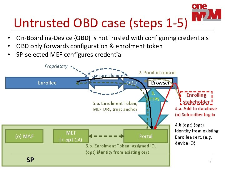 Untrusted OBD case (steps 1 -5) • On-Boarding-Device (OBD) is not trusted with configuring