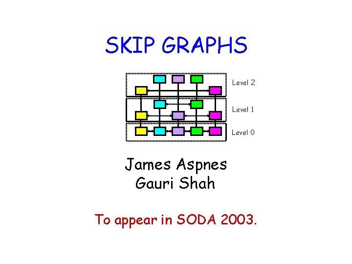 SKIP GRAPHS Level 2 Level 1 Level 0 James Aspnes Gauri Shah To appear